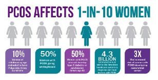 Polycystic Ovary Syndrome Affects 1 in 10 women graphic
